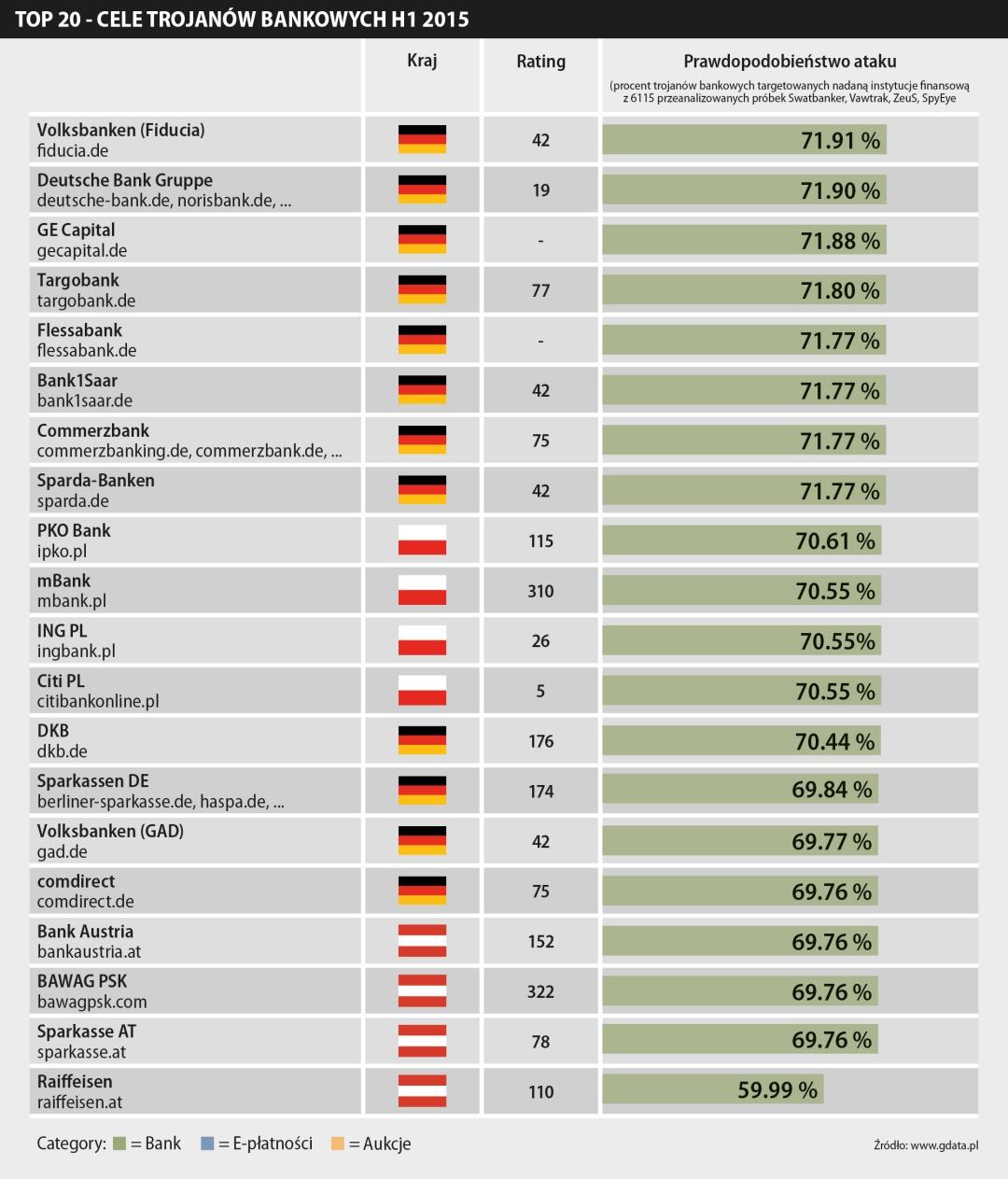 Top20 - cele trojanów bankowych w pierwszej połowie 2015 roku