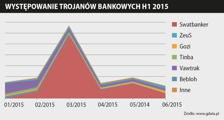 Występowanie trojanów bankowych w pierwszej połowie 2015 roku