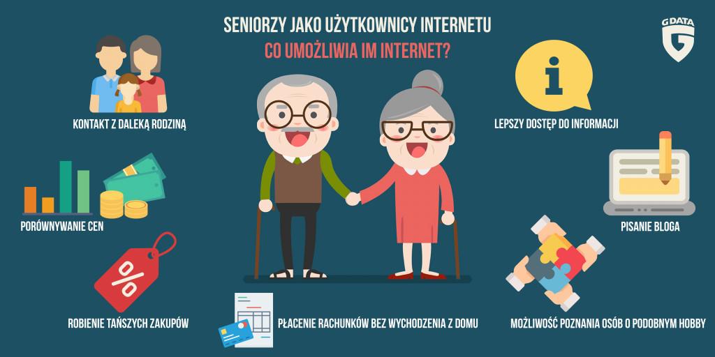 SENIORZY JAKO UŻYTKOWNICY INTERNETU (1)