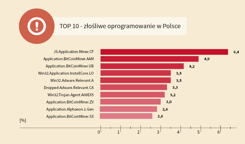 Top 10 złośliwych oprogramowań w Polsce